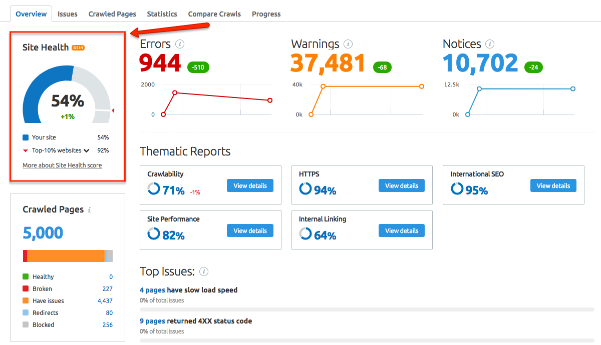 Website Audit Report using SEMRush paid tool