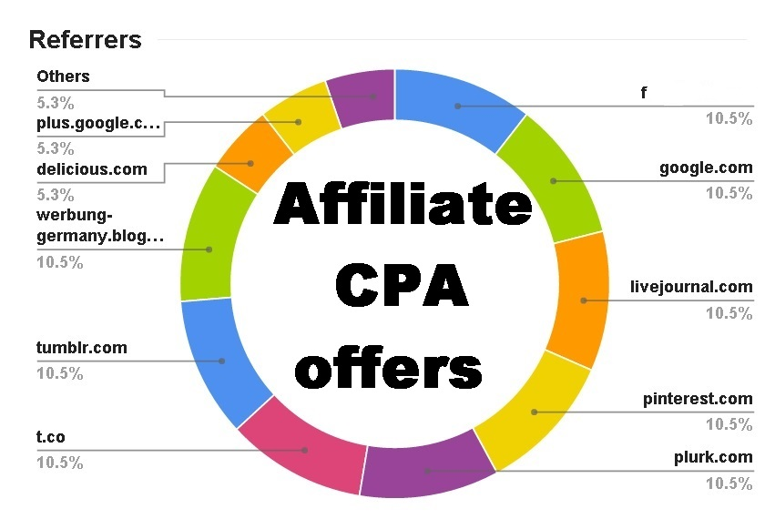 provide visits for links and CPA offers