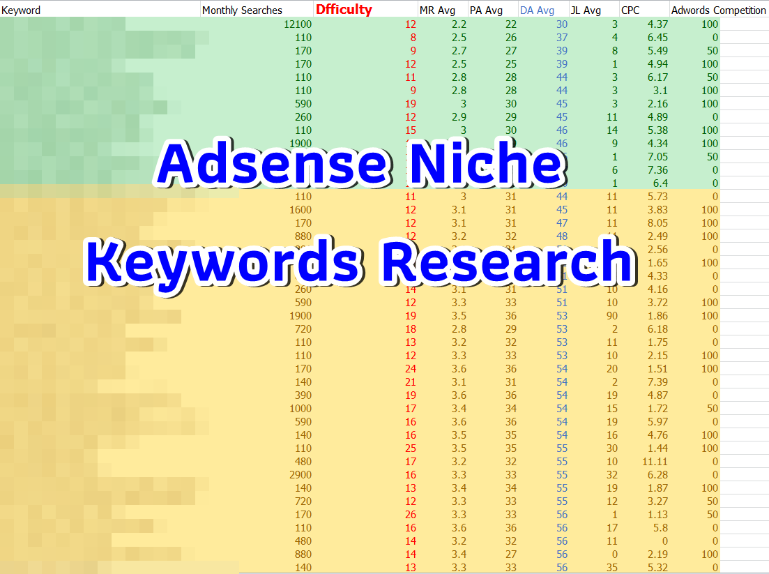 Niche keywords research about Breast Enhancement