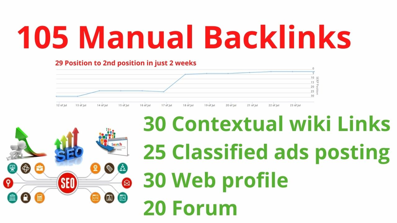 30 Contextual wiki,  25 classified ads posting,  30 Web profile and 20 Forum indexable backlinks