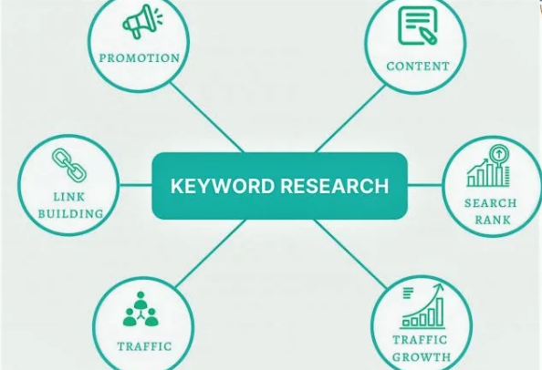 HQ Premium Keyword Research and Competitor Analysis