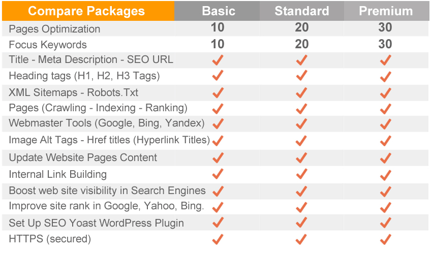 improve On-Page SEO Optimization For Wordpress Website