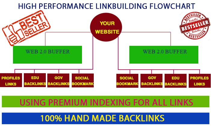 Create google friendly Exclusive Backlinks