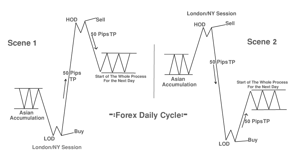 I Will Give You 50 Pips Forex Trading Strategy