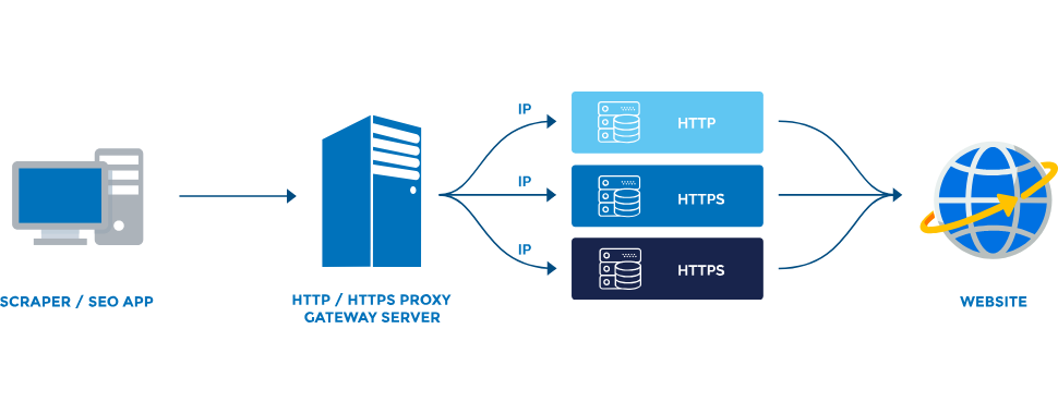 Rotating HTTP/SOCKS 5 Proxy Server