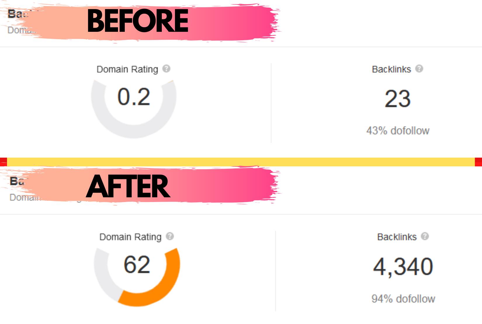 Skyrocket DR 60 + FAST - Ahrefs Domain Rating