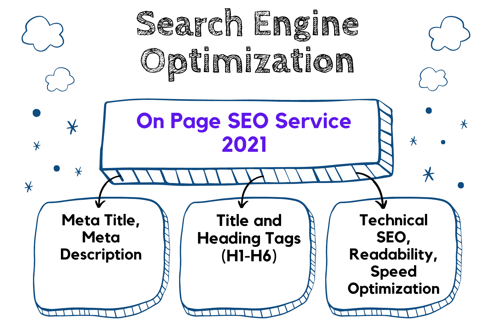 Rank Website on Google's First Page: SEO Optimization for Any Website According Google Update 2021