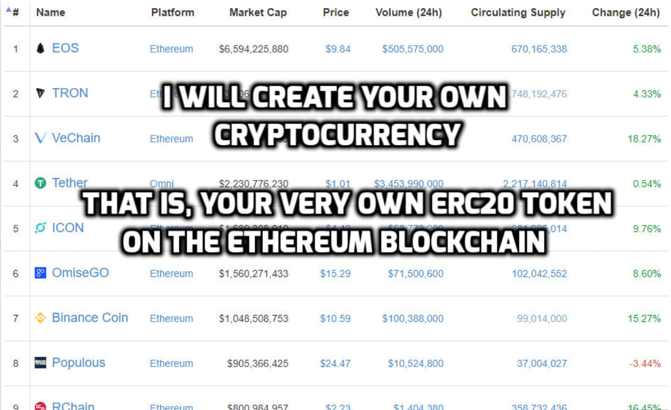 Create a cryptocurrency based on Ethereum blockchain