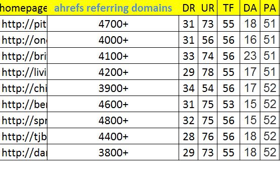 9 Pbn Links From High Da,  Pa, Tf Seo Dofollow Backlinks