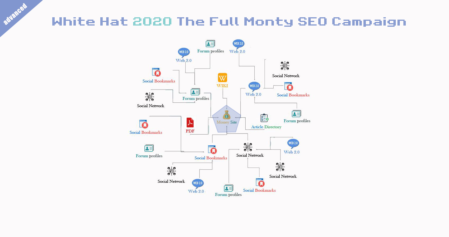 New White Hat SEO Link Wheel Campaign Boost Your Site Google Ranking