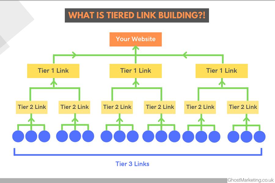 Build 1 million gsa ser 2 or 3 tier backlinks for website ranking