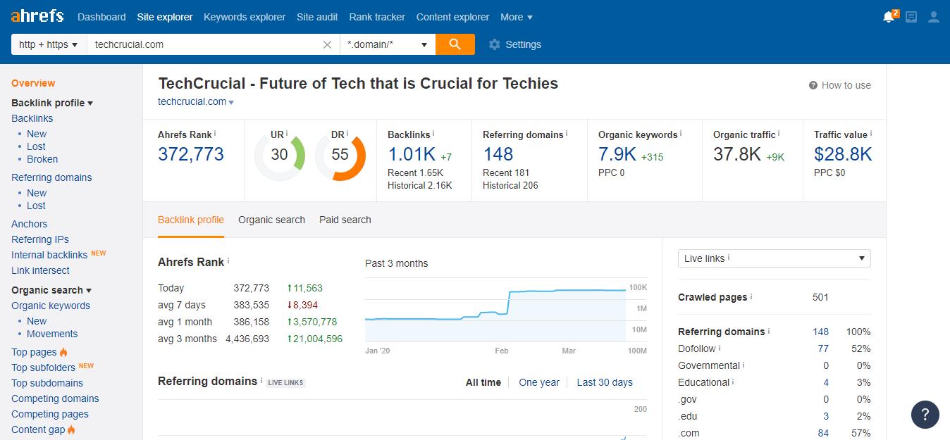 Publish Guest Post on HQ Tech Site with DR-62 DA-42