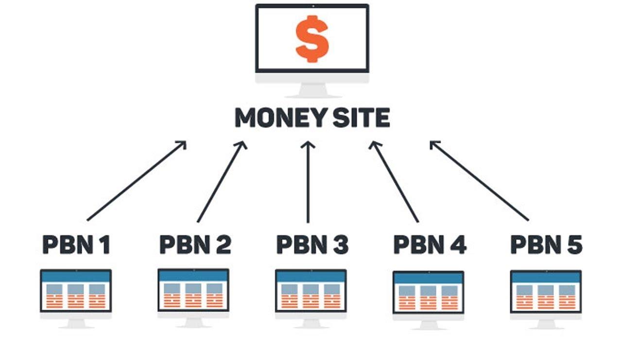 High Quality Permanent Contextual 15 PBN Links