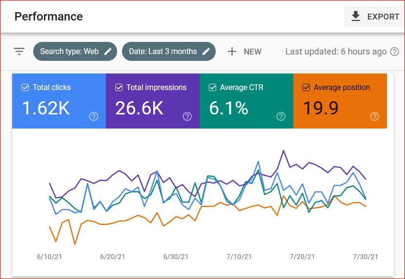 I will do On-Page SEO optimization for your website ranking on google