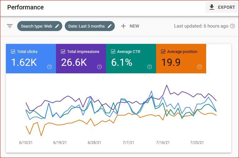 I will fix wordpress yoast SEO onpage optimization issues for google ranking