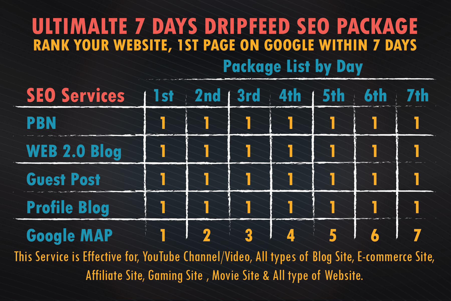 Weekly Dripfeed Package By High Qualiy SEO Backlinks,  Rank Your Website On Google 1st Page
