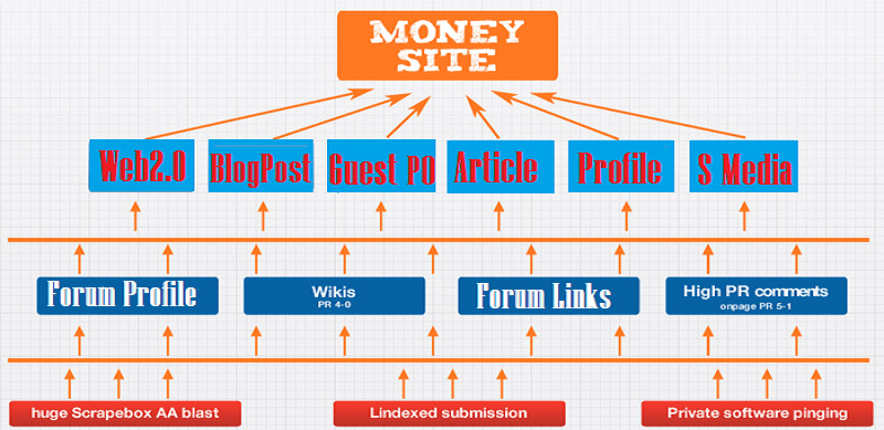 Powerfull SEO - Rank Boost On Top page exclusive Link Pyramid With High Authority Link-Building
