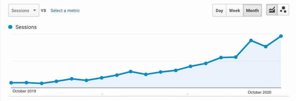 15,000+ GEO/COUNTRY SPECIFIC Organic Google Keyword Website Traffic in 30 Days