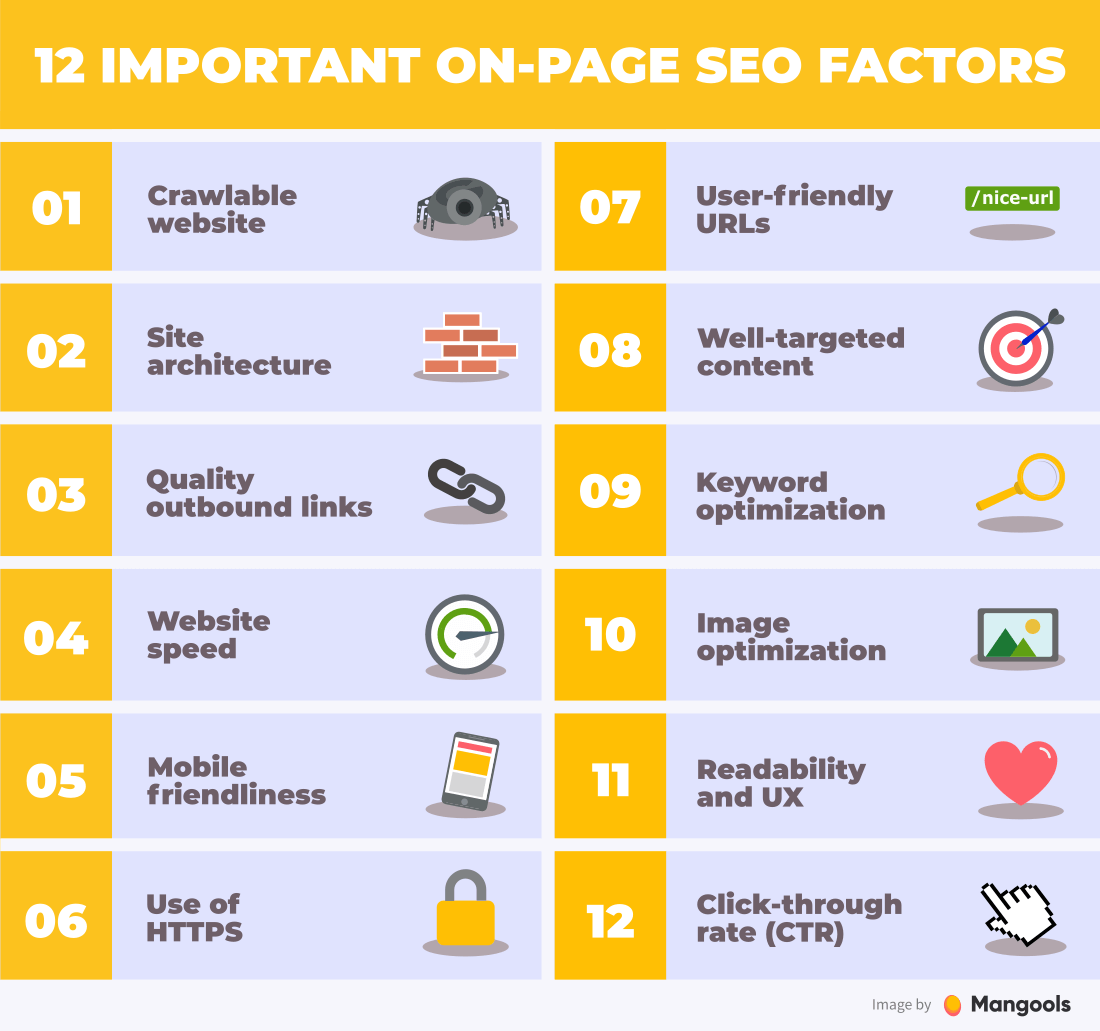 I will do properly on page SEO which actually help you website ranks on google
