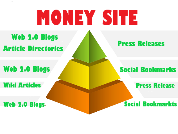 Rank on Google 1st page with Google Boosting Link Pyramid.
