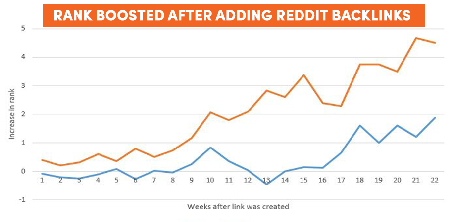 BUILD DA 90+ DoFollow 2 TIER 5 BACKLINKS FROM REDDIT