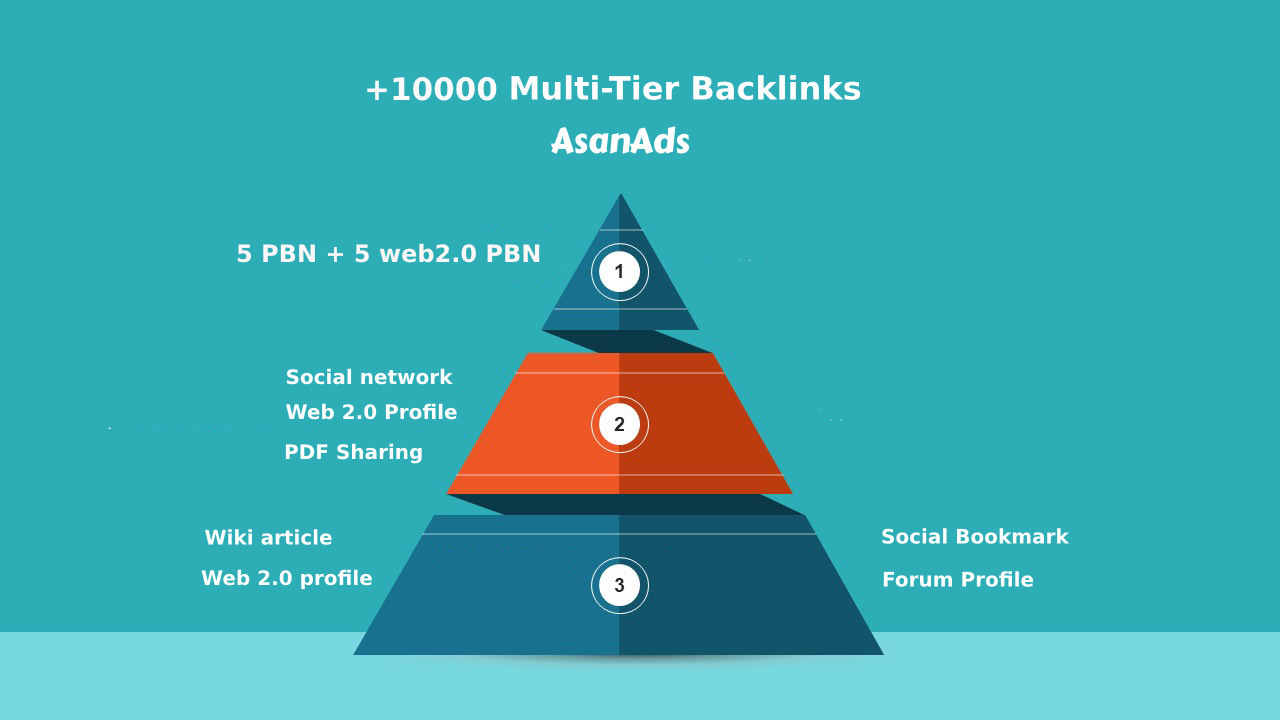 Link Building: more than 10000 High quality backlinks in 30 days (3-Tier)