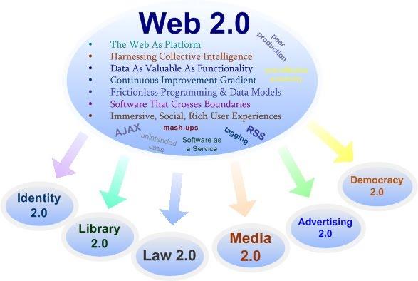 Manually Super Web 2.0 Blogs SEO Backlink 5 high quality blogs DA80+ only dofollow