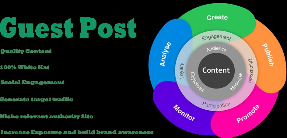 Write & Publish Guest Post On Authority Site Fictionpad. com