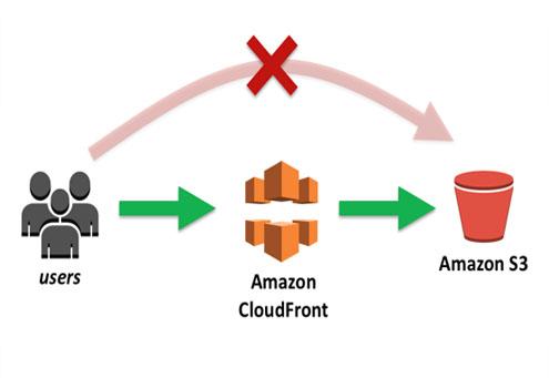 Setup amazon ec2,  s3,  Cloud Front,  or other AWS web services