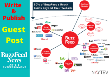 Write and publish a guest post on Buzzfeed. com