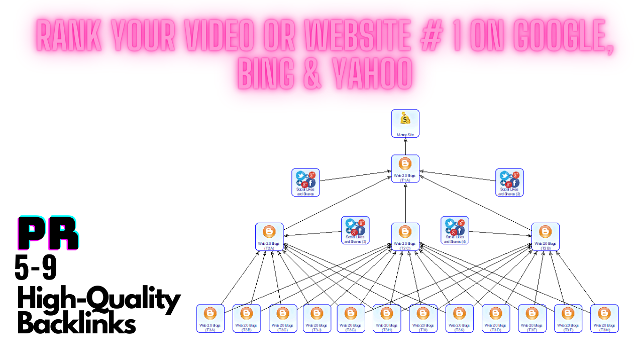 Rank Your Video Or website 1 On Google,  Bing & yahoo