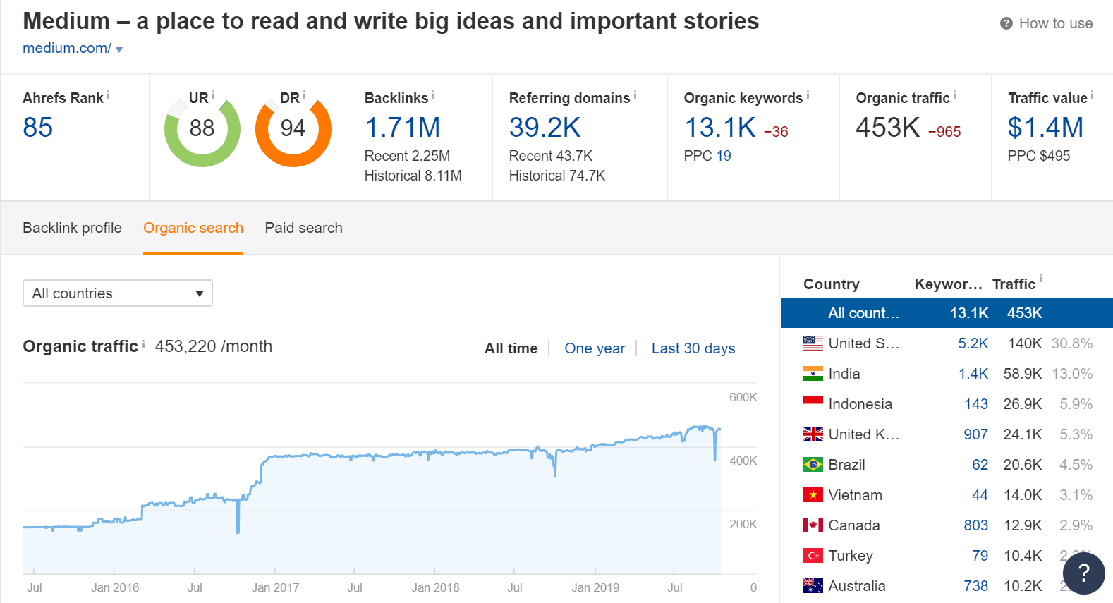 Guest post on medium,  write and publish an article on medium dot com