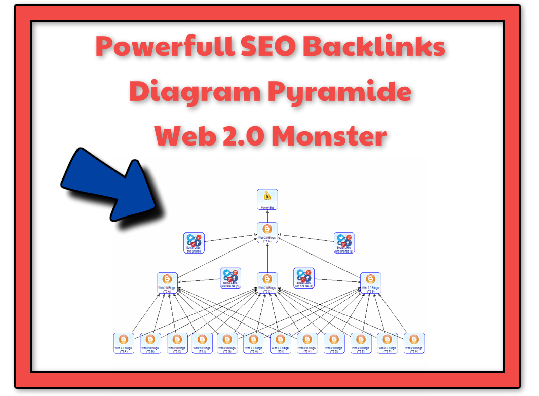Powerfull SEO 1.000 Backlinks Diagram Pyramide Web 2.0 Monster