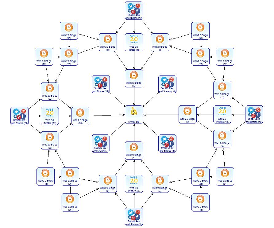 Exclusive SEO Backlinks Diagram Pyramide Web 2.0 Monster