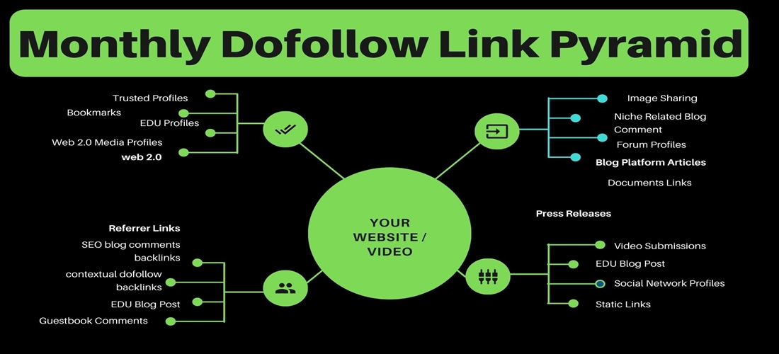 Monthly Dofollow Link Pyramid seo service
