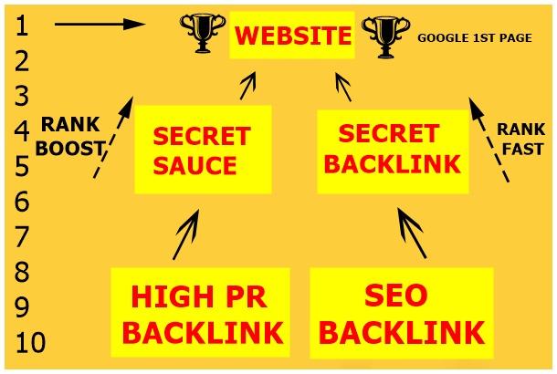 Ranking on Google 1st page with High DA SEO Backlinks-secret sauce-version 2