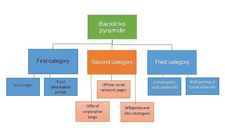 support your website with 20 Link Pyramid web 2.0 + 1000 wiki