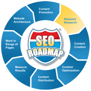 Customized Seo Road Map To Get Higher Rank With Detailed Audit