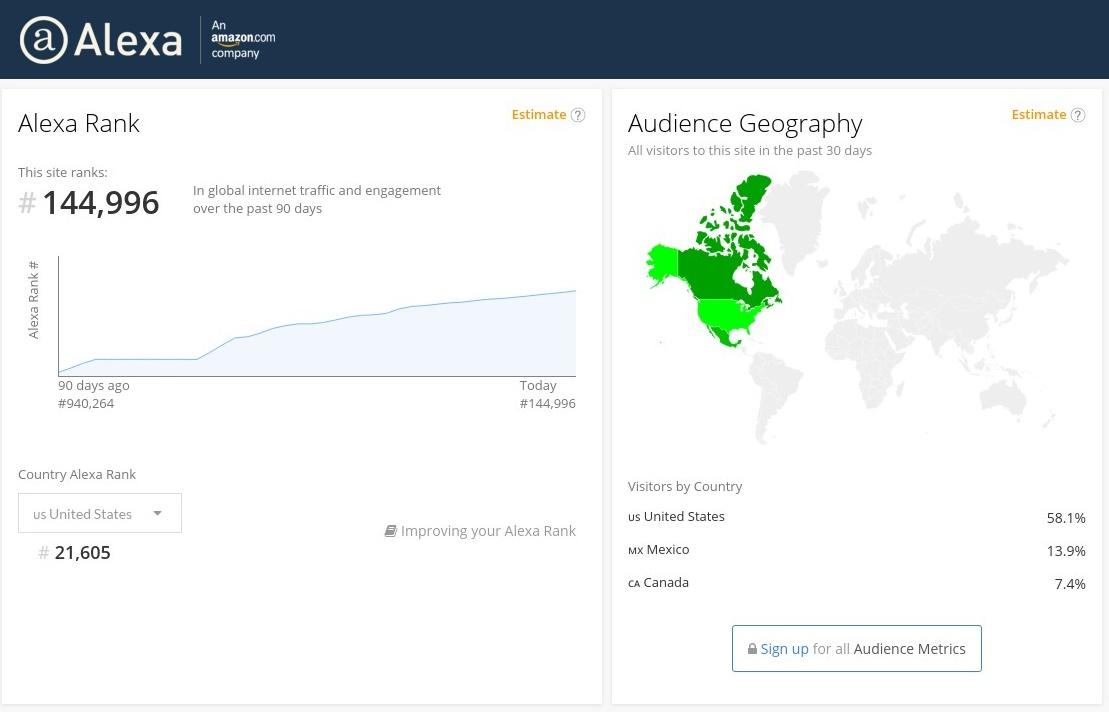 Increase your Global alexa ranking below 799k and USA alexa ranking below 79k