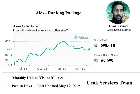 I Will improve USA Alexa Ranking Below 79k and Global Alexa Ranking Below 799k