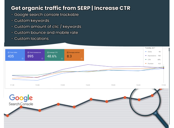 I will send 50 clicks/day for 30 days organic traffic from SERP trackable with Search console