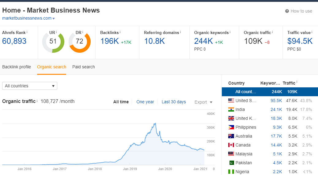 I will publish a guest post on market business news 109k traffic