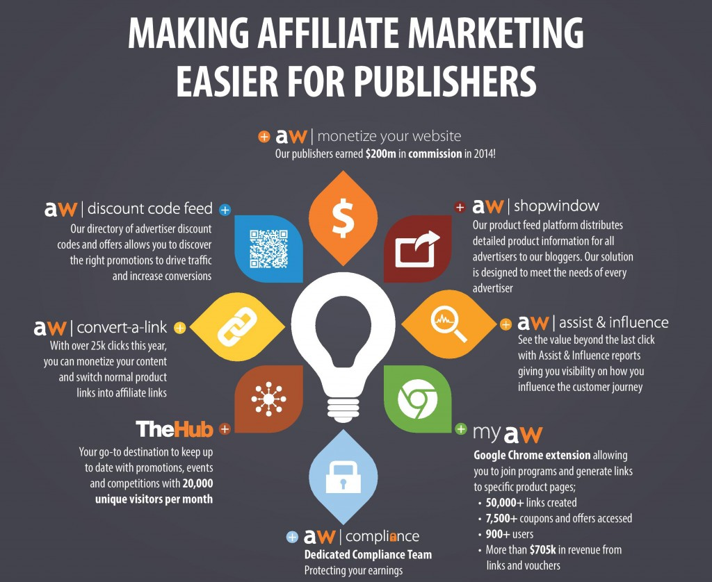 I will promote your affiliate link,  unique 3 step promotion even without a website
