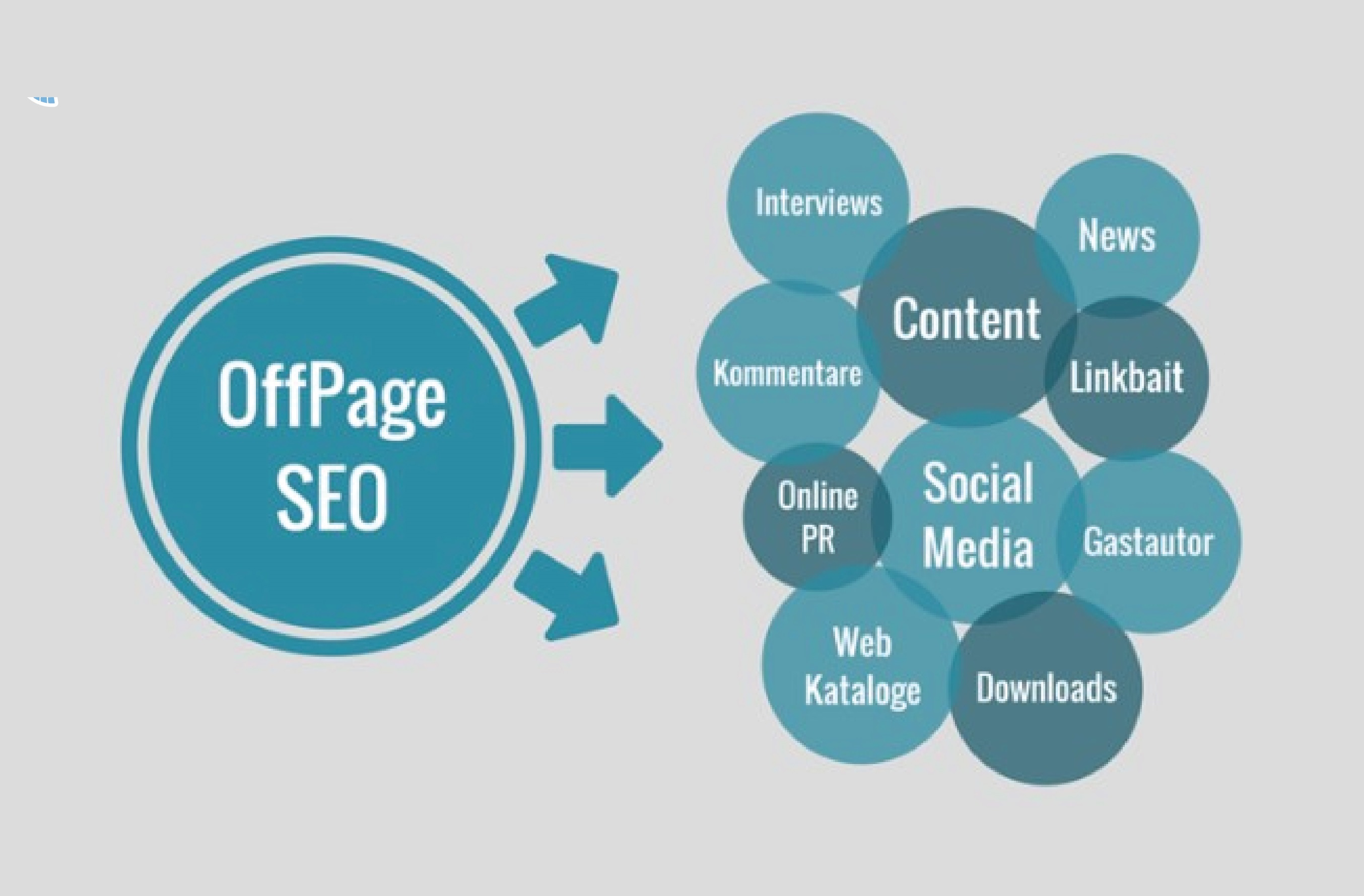 Will provide High DA dofollow Backlinks to Boost your website