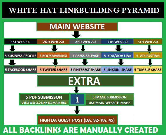 WHITE-HAT LINKBUILDING PYRAMID Improve SERP google ranking