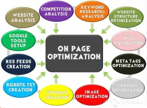 Do onpage and technical SEO optimization of your wordpress site