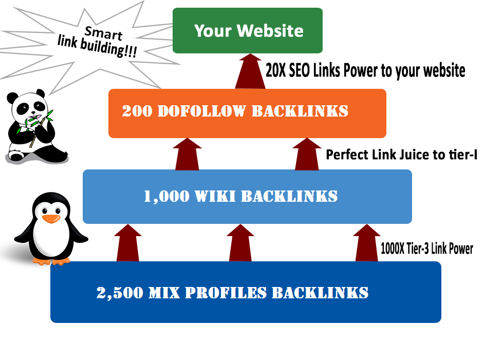 Create Ultimate Links Pyramid 3 Tier Link Building Best for Your SEO