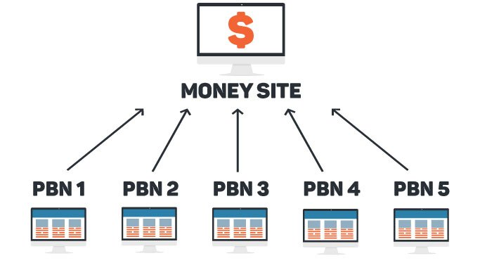 BUY High Authority PBN Domains ALL Tlds