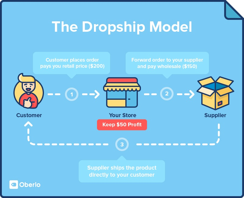 Design Dropshipping Website With SEO And Full Automation