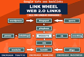 50,  of Highest Quality & Most Effective Links